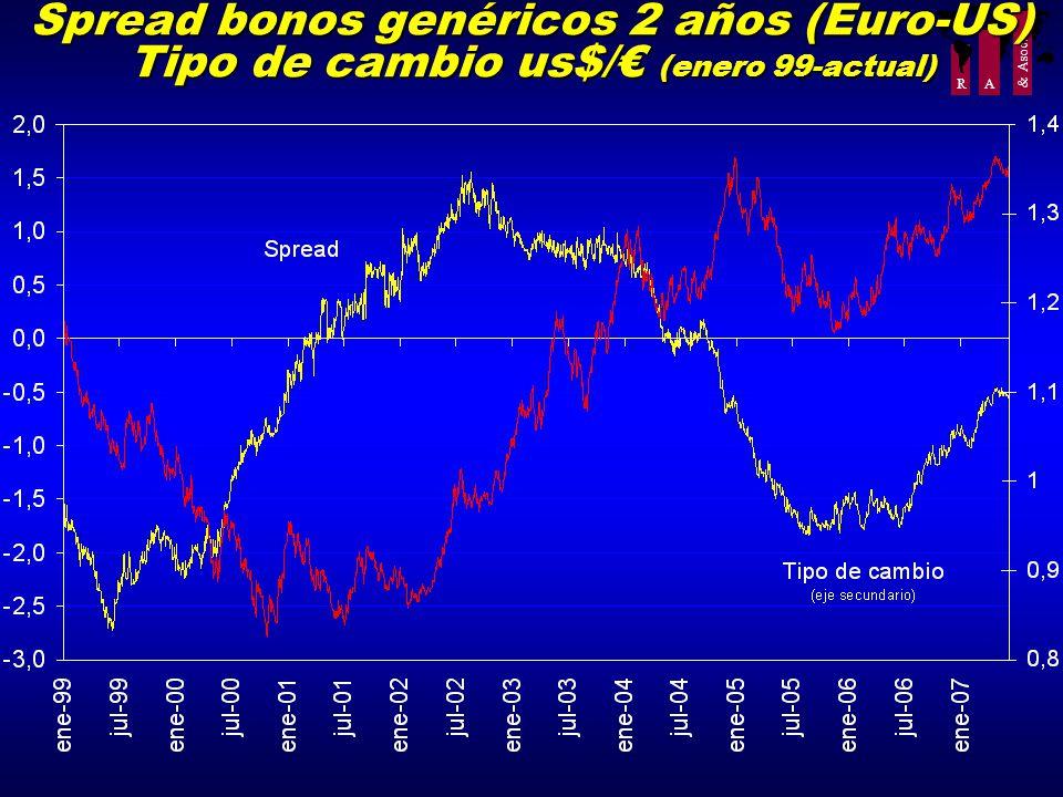 R A & Asoc. Spread bonos genéricos 2 años (Euro-US) Tipo de cambio us$/ (enero 99-actual)