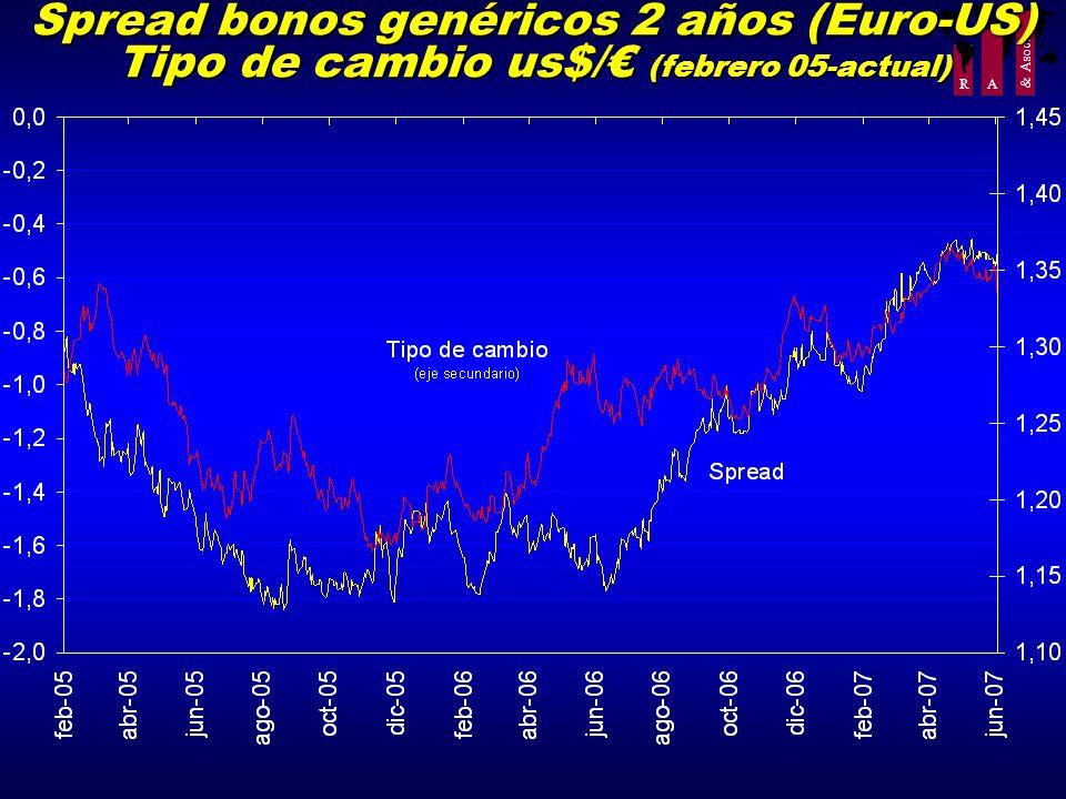 R A & Asoc. Spread bonos genéricos 2 años (Euro-US) Tipo de cambio us$/ (febrero 05-actual)