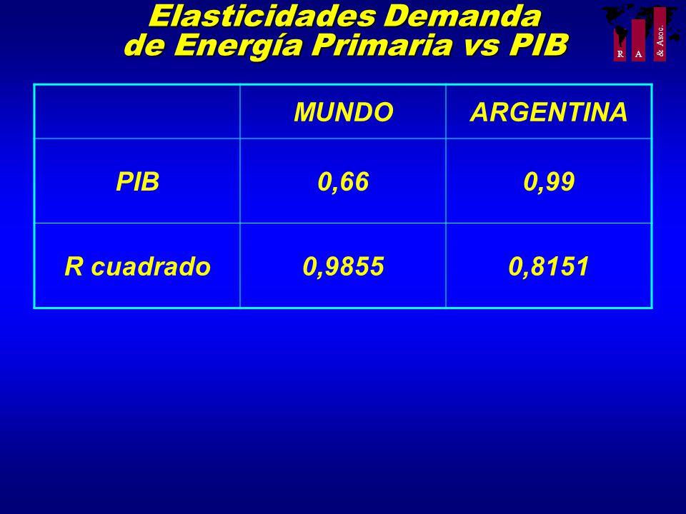 R A & Asoc. Elasticidades Demanda de Energía Primaria vs PIB MUNDOARGENTINA PIB0,660,99 R cuadrado0,98550,8151