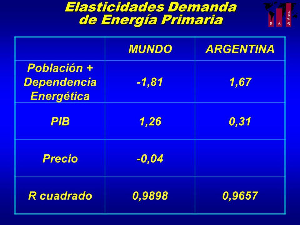 R A & Asoc. Elasticidades Demanda de Energía Primaria MUNDOARGENTINA Población + Dependencia Energética -1,811,67 PIB1,260,31 Precio-0,04 R cuadrado0,