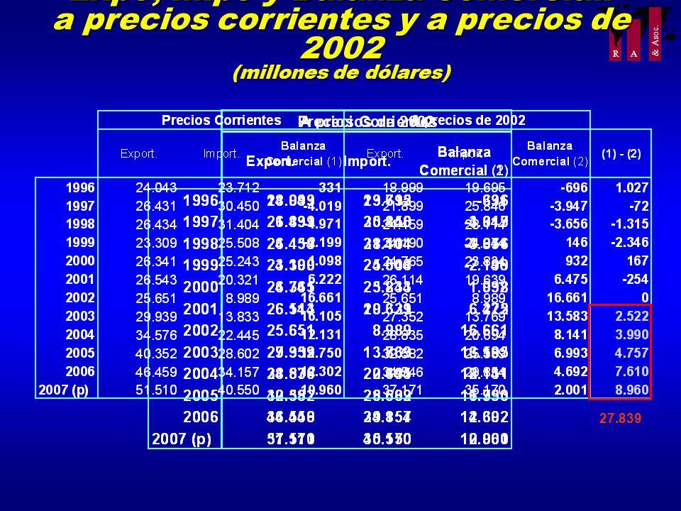 R A & Asoc. Expo, Impo y Balanza Comercial: a precios corrientes y a precios de 2002 (millones de dólares) 27.839