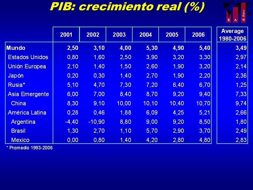 R A & Asoc. PIB: crecimiento real (%)