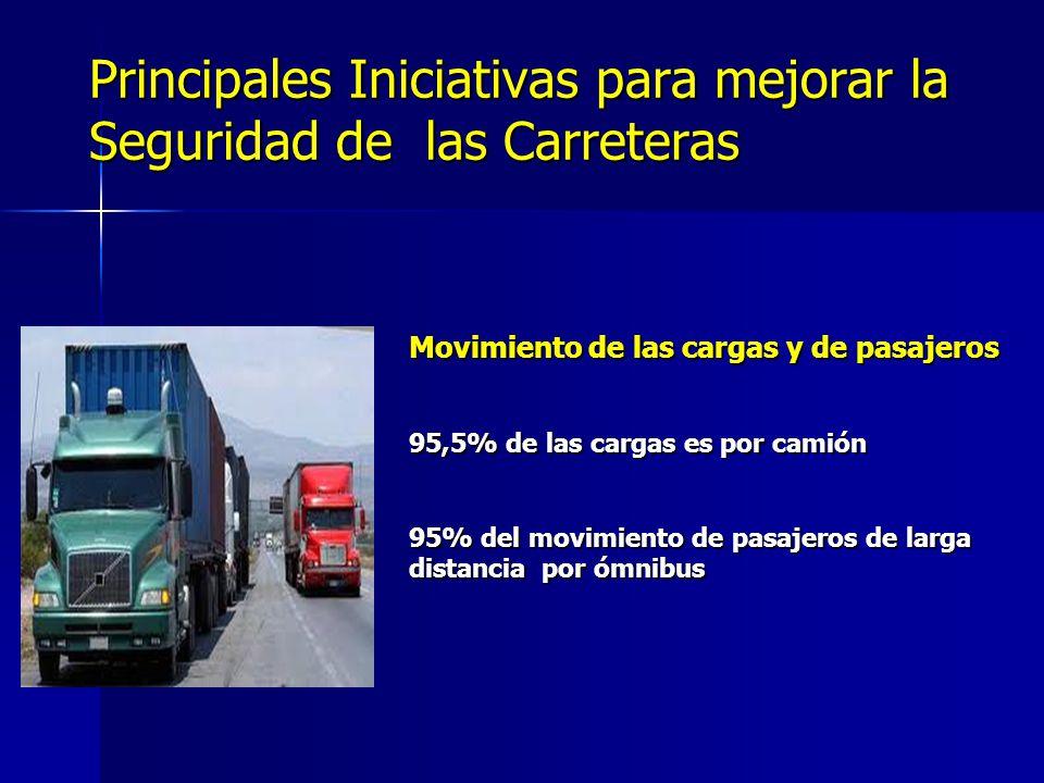 Principales Iniciativas para mejorar la Seguridad de las Carreteras Movimiento de las cargas y de pasajeros 95,5% de las cargas es por camión 95% del