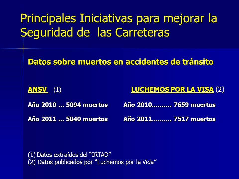 Principales Iniciativas para mejorar la Seguridad de las Carreteras Datos sobre muertos en accidentes de tránsito ANSV (1) LUCHEMOS POR LA VISA (2) Añ