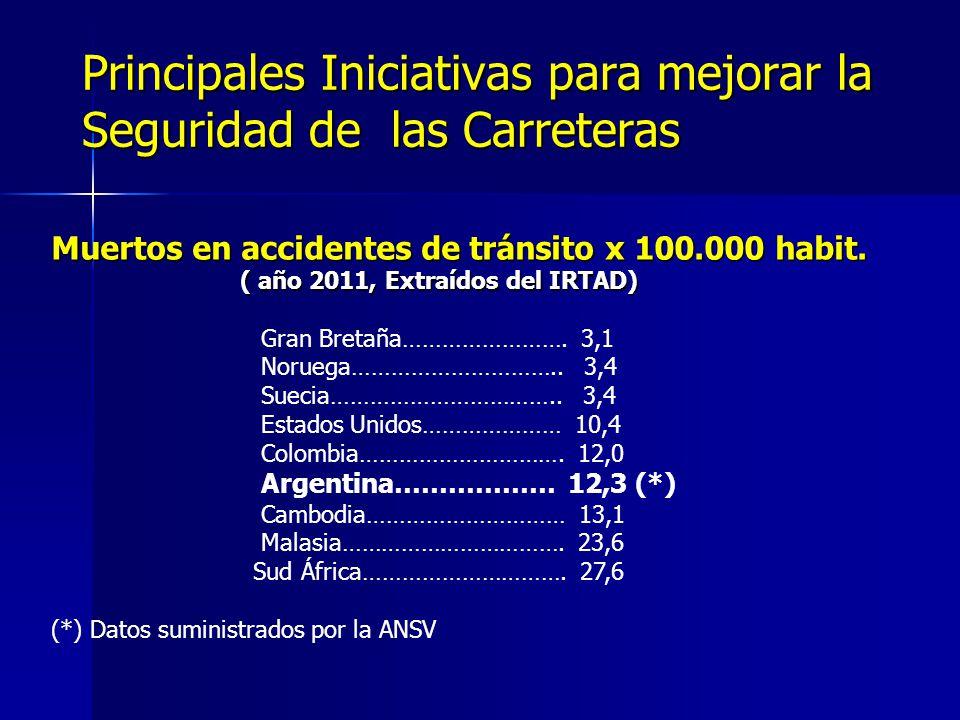 Principales Iniciativas para mejorar la Seguridad de las Carreteras Muertos en accidentes de tránsito x 100.000 habit. ( año 2011, Extraídos del IRTAD