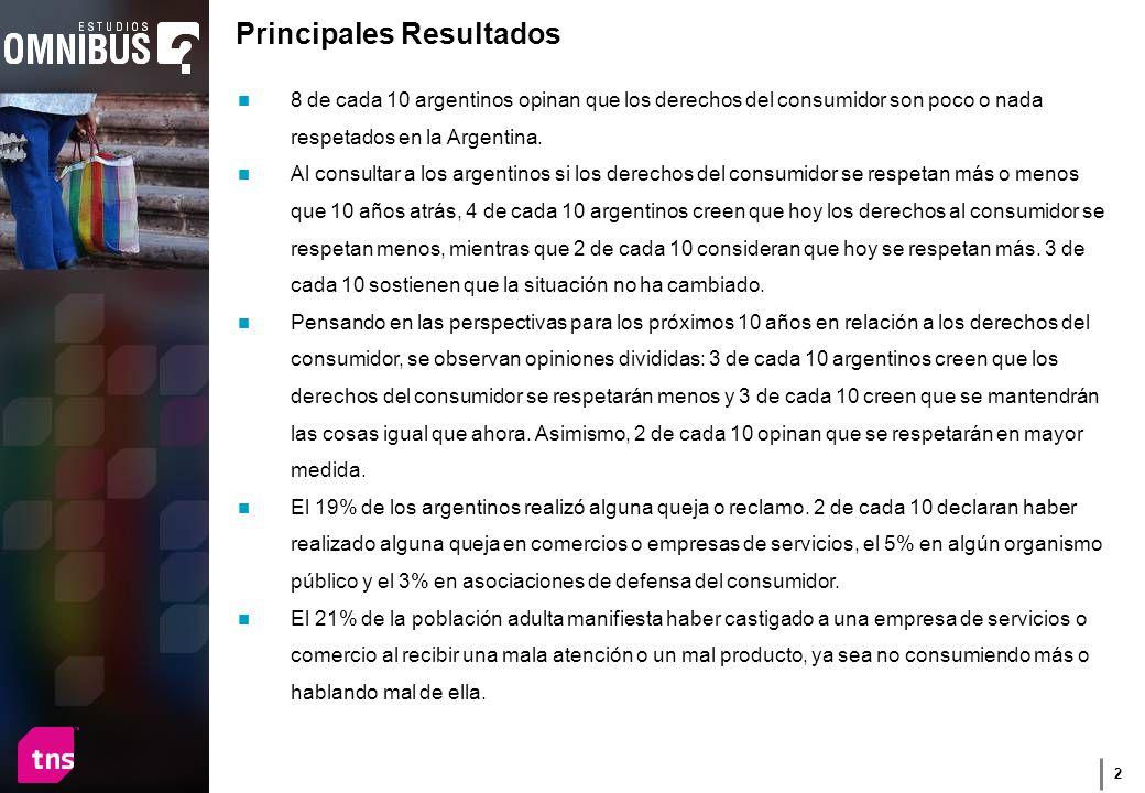 2 8 de cada 10 argentinos opinan que los derechos del consumidor son poco o nada respetados en la Argentina.