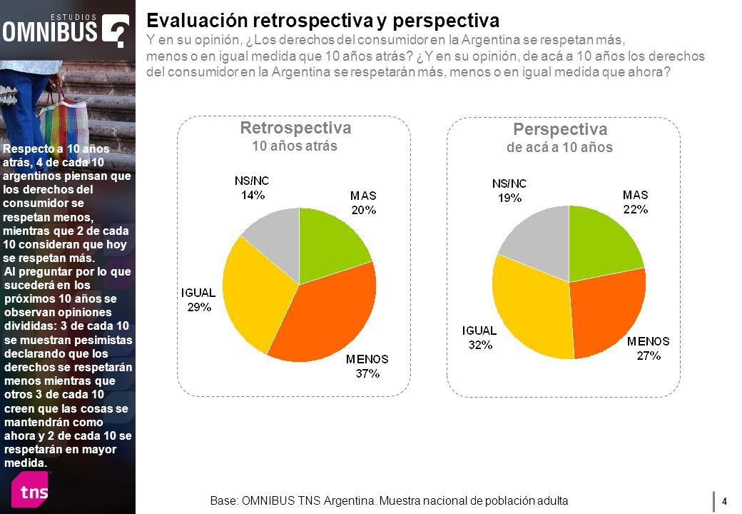 4 Evaluación retrospectiva y perspectiva Y en su opinión, ¿Los derechos del consumidor en la Argentina se respetan más, menos o en igual medida que 10 años atrás.