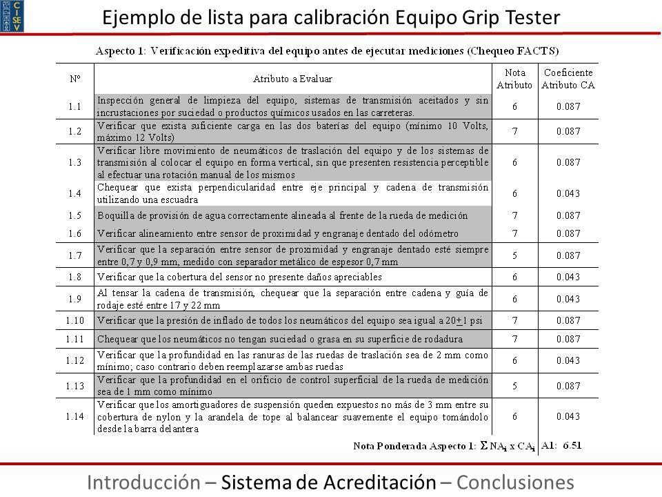 Ejemplo de lista para calibración Equipo Grip Tester Introducción – Sistema de Acreditación – Conclusiones