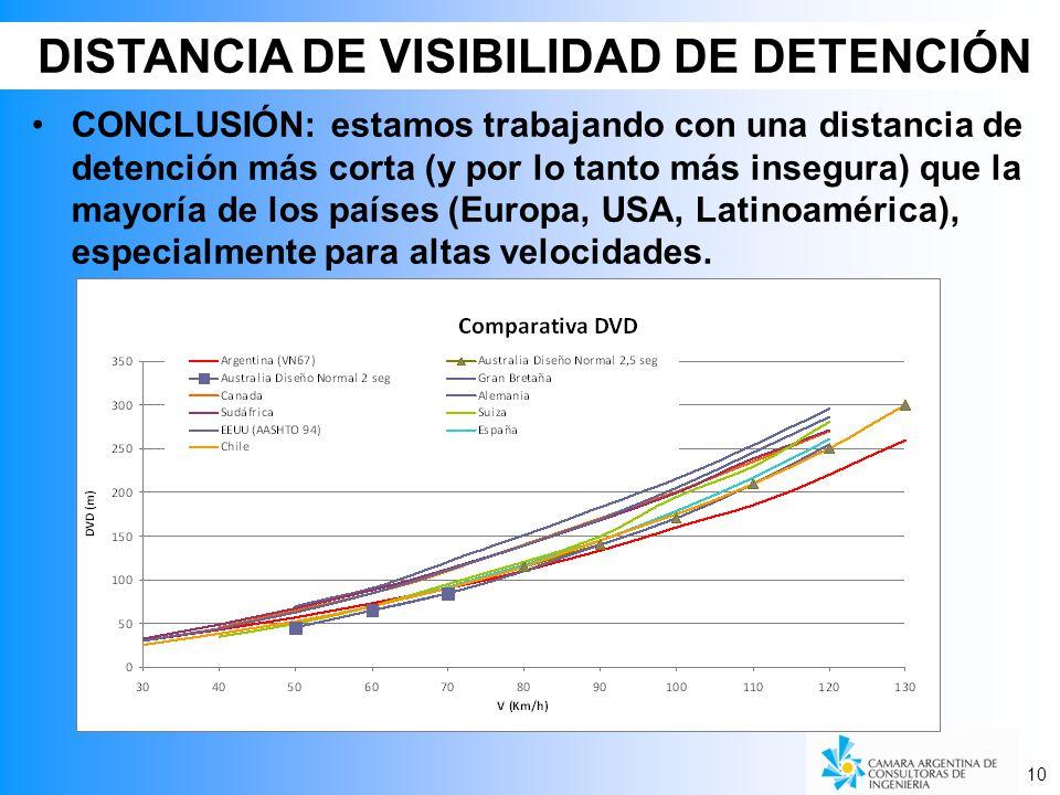 CONCLUSIÓN: estamos trabajando con una distancia de detención más corta (y por lo tanto más insegura) que la mayoría de los países (Europa, USA, Latinoamérica), especialmente para altas velocidades.