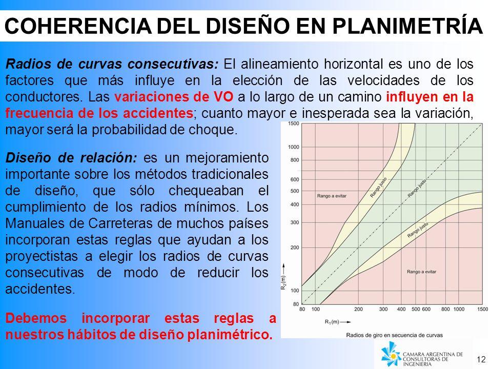 COHERENCIA DEL DISEÑO EN PLANIMETRÍA 12 Radios de curvas consecutivas: El alineamiento horizontal es uno de los factores que más influye en la elección de las velocidades de los conductores.