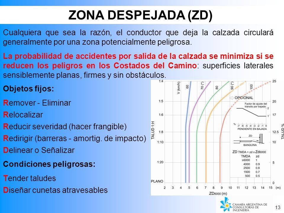 ZONA DESPEJADA (ZD) 13 Cualquiera que sea la razón, el conductor que deja la calzada circulará generalmente por una zona potencialmente peligrosa. La