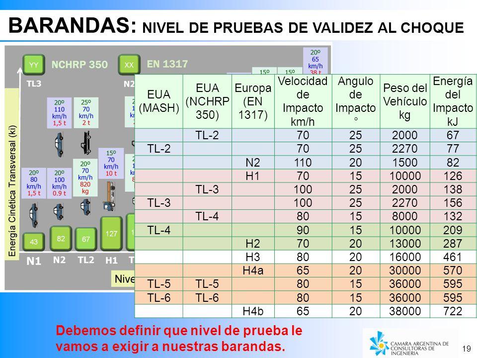 19 BARANDAS: NIVEL DE PRUEBAS DE VALIDEZ AL CHOQUE 19 EUA (MASH) EUA (NCHRP 350) Europa (EN 1317) Velocidad de Impacto km/h Angulo de Impacto ° Peso del Vehículo kg Energía del Impacto kJ TL-2 7025200067 TL-27025227077 N211020150082 H1701510000126 TL-3 100252000138 TL-3100252270156 TL-480158000132 TL-4901510000209 H2702013000287 H3802016000461 H4a652030000570 TL-5 801536000595 TL-6 801536000595 H4b652038000722 Debemos definir que nivel de prueba le vamos a exigir a nuestras barandas.
