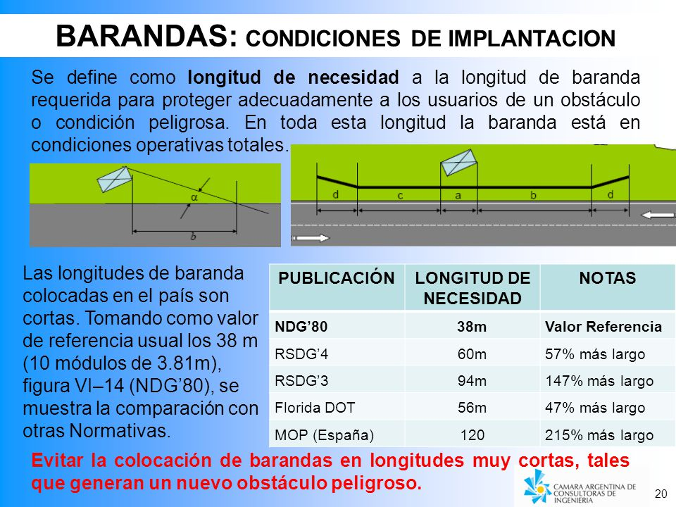 20 BARANDAS: CONDICIONES DE IMPLANTACION 20 PUBLICACIÓNLONGITUD DE NECESIDAD NOTAS NDG8038mValor Referencia RSDG460m57% más largo RSDG394m147% más largo Florida DOT56m47% más largo MOP (España)120215% más largo Se define como longitud de necesidad a la longitud de baranda requerida para proteger adecuadamente a los usuarios de un obstáculo o condición peligrosa.
