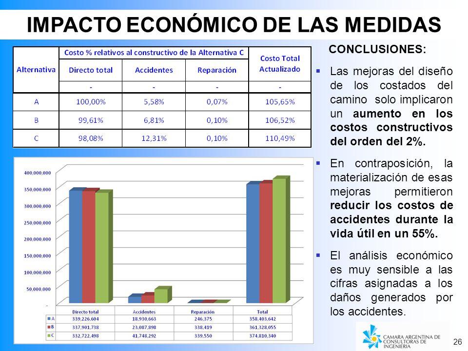 IMPACTO ECONÓMICO DE LAS MEDIDAS CONCLUSIONES: Las mejoras del diseño de los costados del camino solo implicaron un aumento en los costos constructivos del orden del 2%.