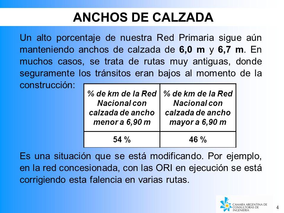 4 ANCHOS DE CALZADA Un alto porcentaje de nuestra Red Primaria sigue aún manteniendo anchos de calzada de 6,0 m y 6,7 m. En muchos casos, se trata de