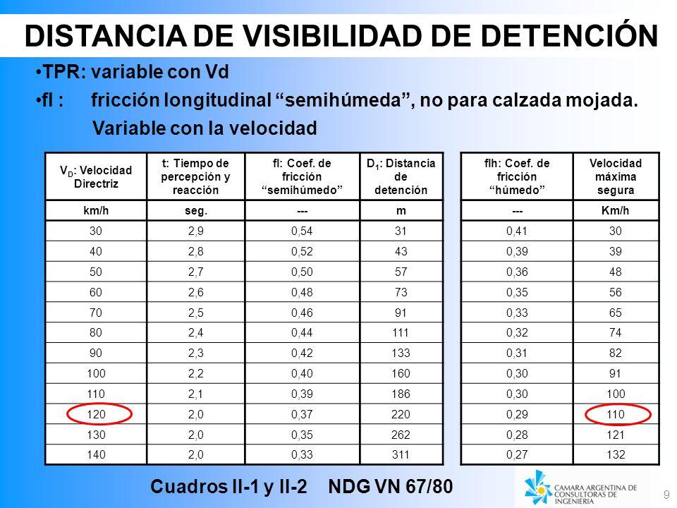 9 V D : Velocidad Directriz t: Tiempo de percepción y reacción fl: Coef. de fricción semihúmedo D 1 : Distancia de detención km/hseg.---m 302,90,5431