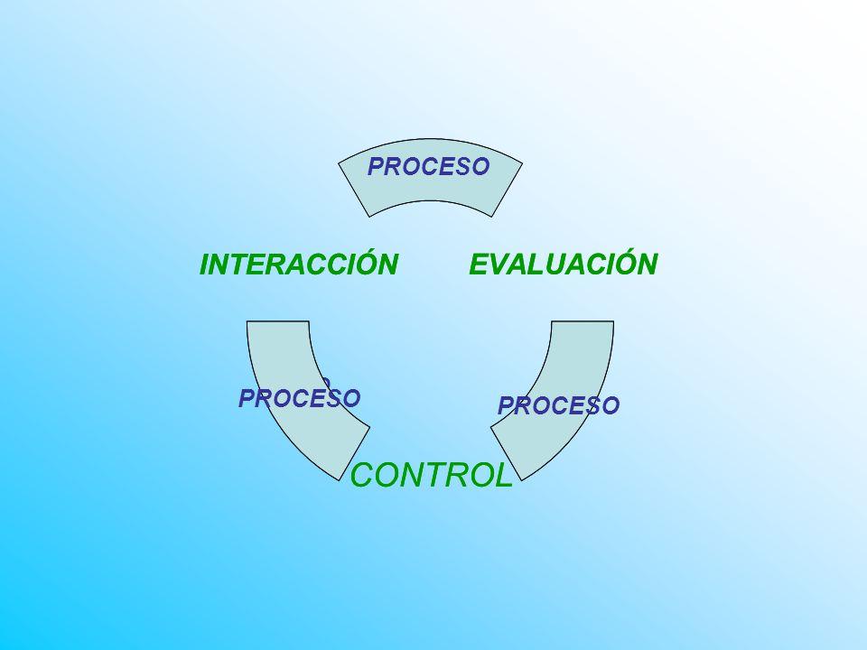 EVALUACIÓN CONTROL INTERACCIÓN PROCESO PRO CESO EVALUACIÓN CONTROL INTERACCIÓN PROCESO