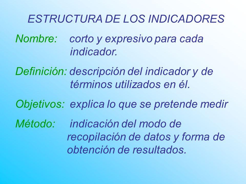 ESTRUCTURA DE LOS INDICADORES Nombre: corto y expresivo para cada indicador.