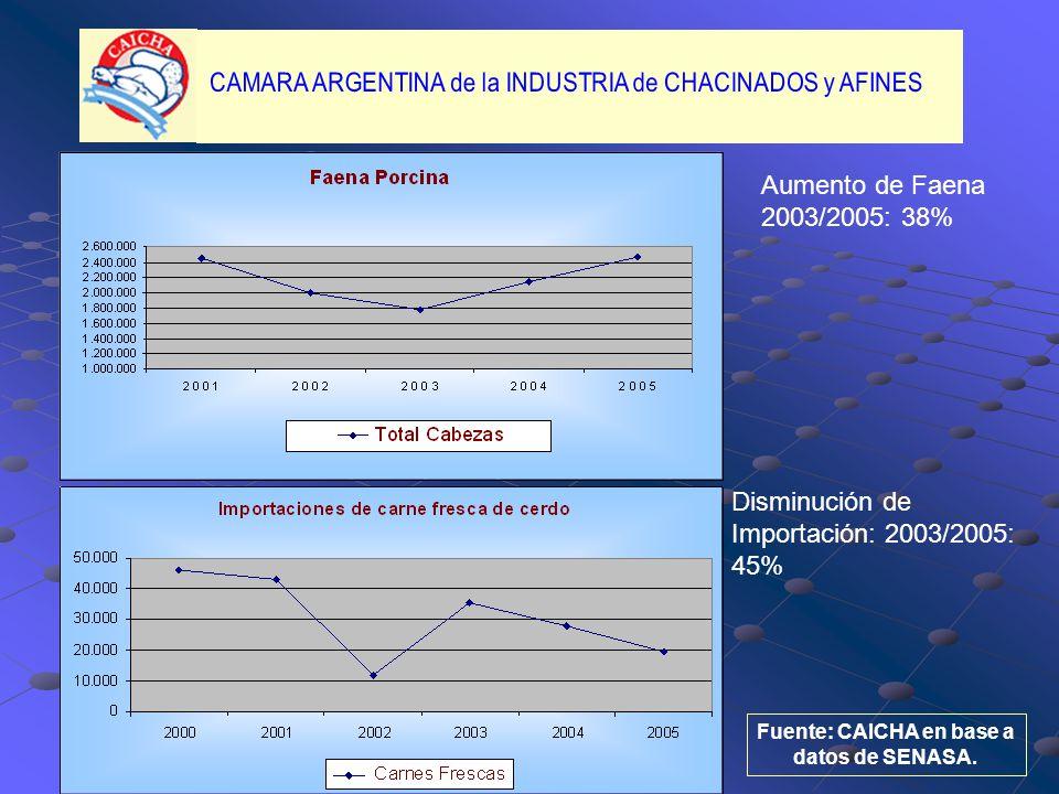 Aumento de Faena 2003/2005: 38% Disminución de Importación: 2003/2005: 45% Fuente: CAICHA en base a datos de SENASA.