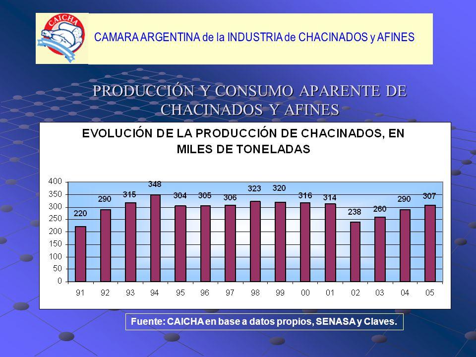PRODUCCIÓN Y CONSUMO APARENTE DE CHACINADOS Y AFINES Fuente: CAICHA en base a datos propios, SENASA y Claves.