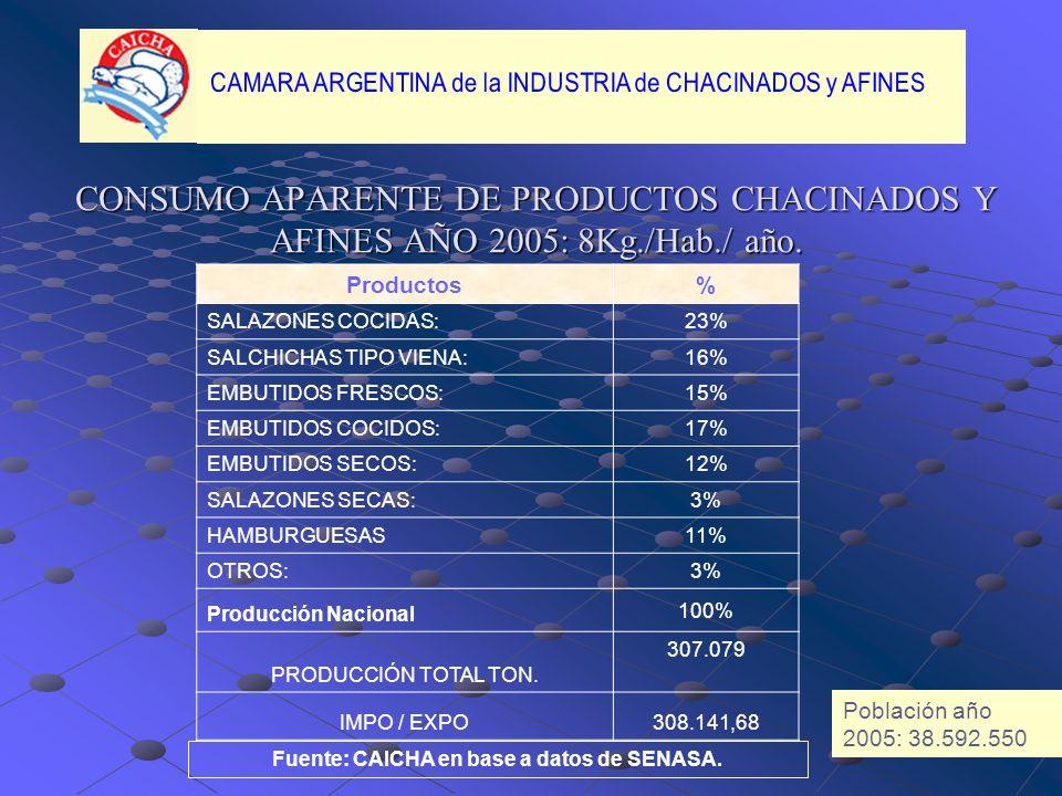 CONSUMO APARENTE DE PRODUCTOS CHACINADOS Y AFINES AÑO 2005: 8Kg./Hab./ año.