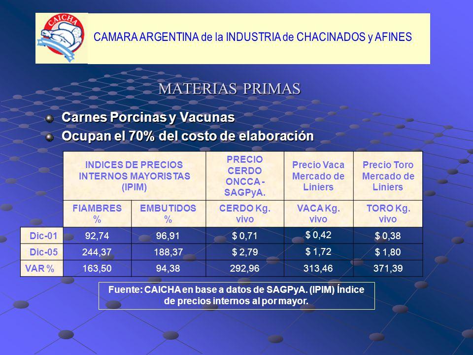 MATERIAS PRIMAS Carnes Porcinas y Vacunas Ocupan el 70% del costo de elaboración INDICES DE PRECIOS INTERNOS MAYORISTAS (IPIM) PRECIO CERDO ONCCA - SAGPyA.