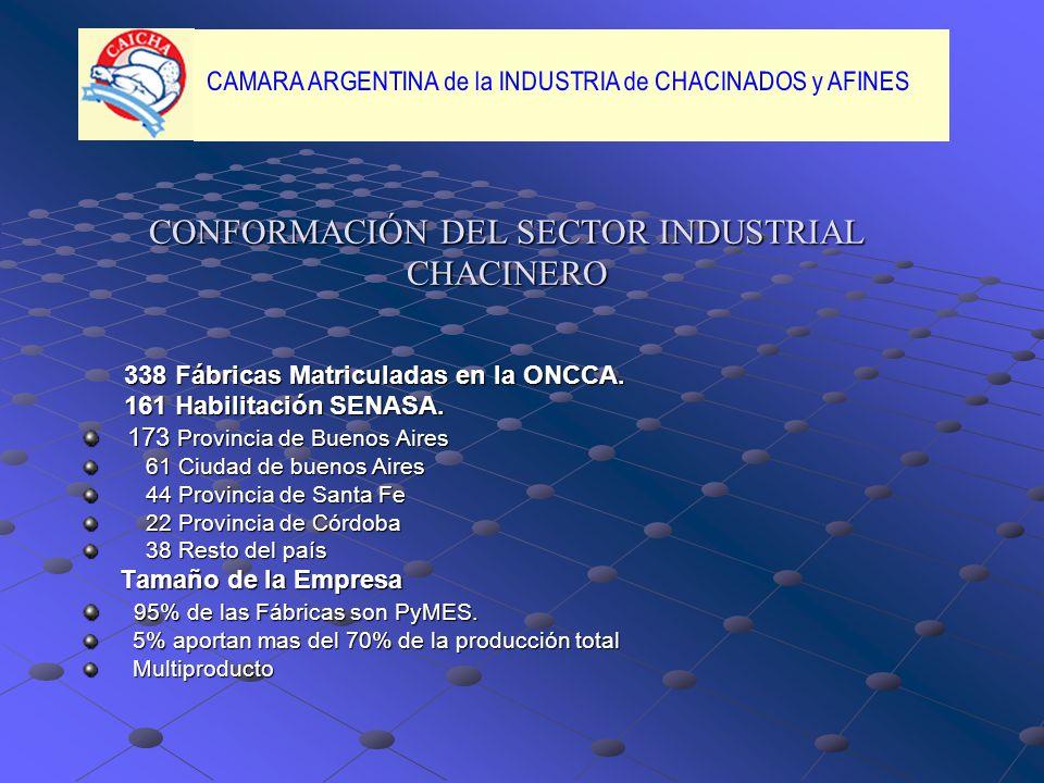 CONFORMACIÓN DEL SECTOR INDUSTRIAL CHACINERO 338 Fábricas Matriculadas en la ONCCA.