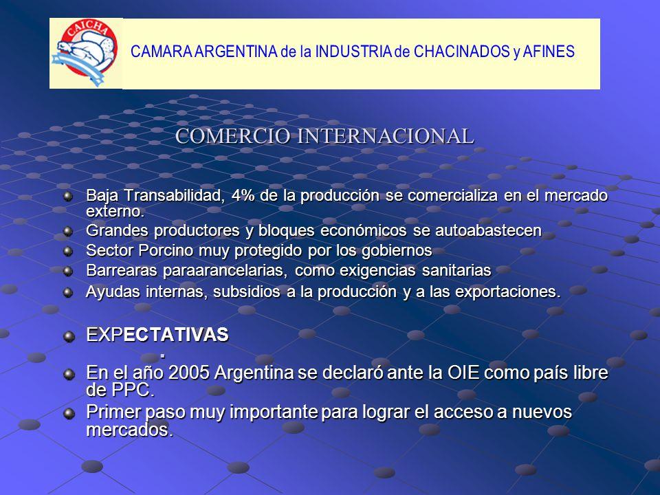 COMERCIO INTERNACIONAL Baja Transabilidad, 4% de la producción se comercializa en el mercado externo.