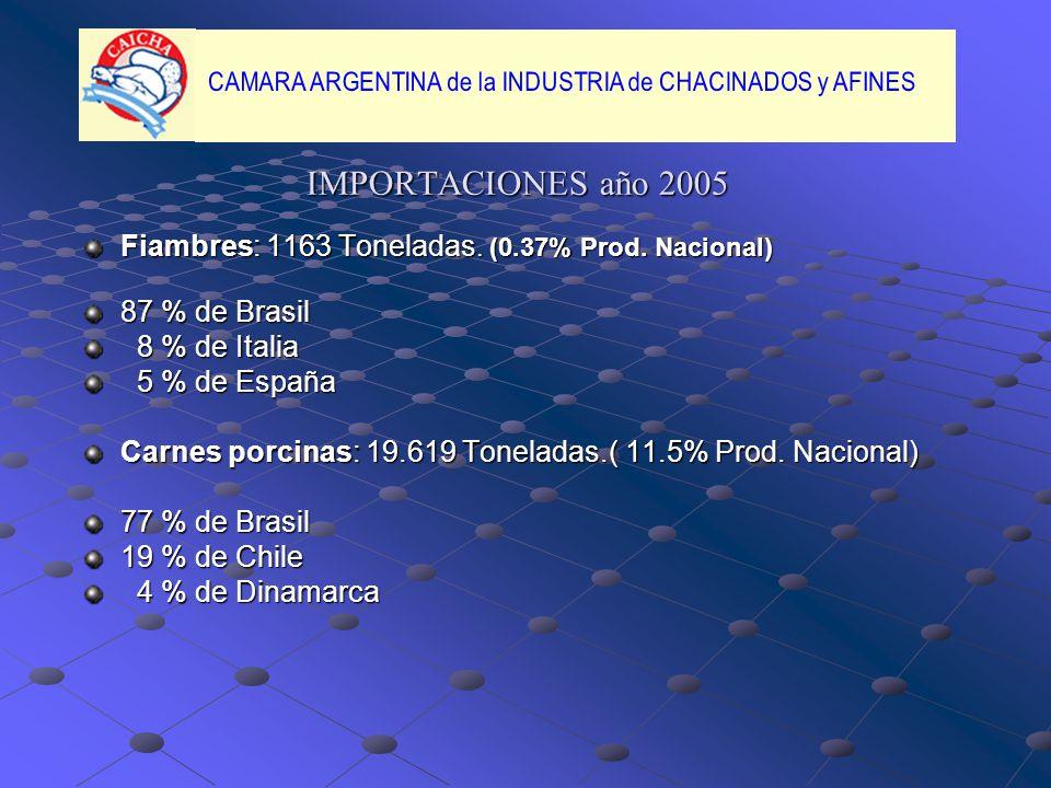 IMPORTACIONES año 2005 Fiambres: 1163 Toneladas.(0.37% Prod.