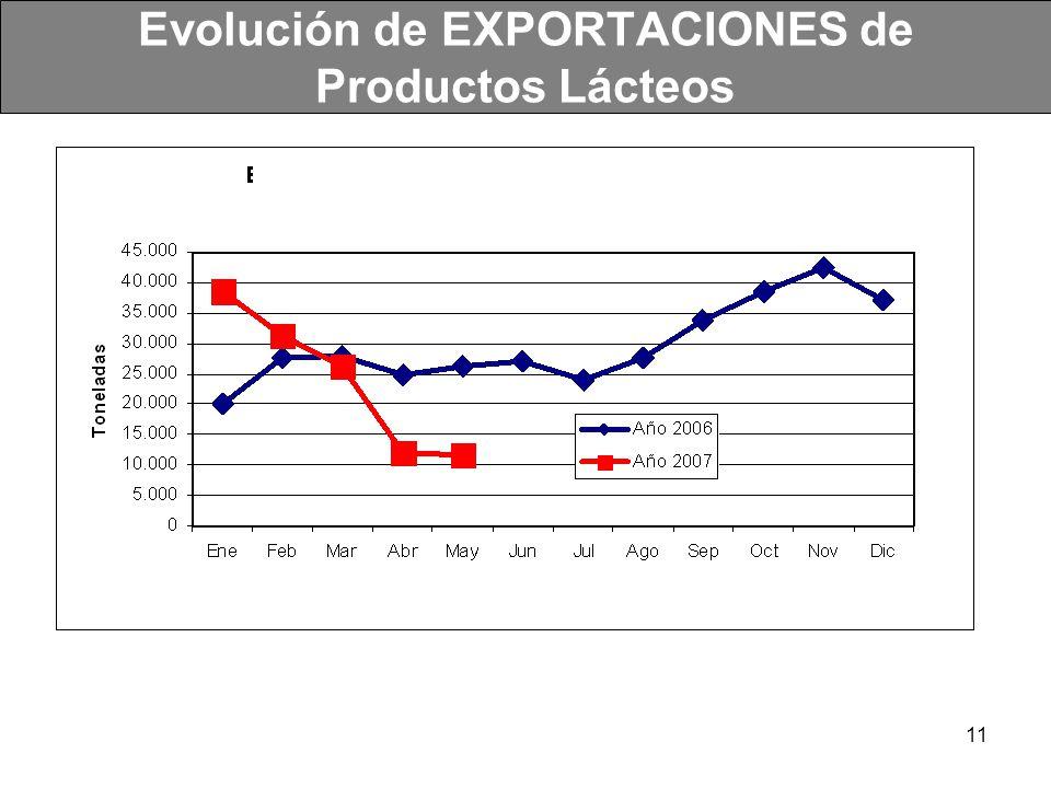 11 Evolución de EXPORTACIONES de Productos Lácteos