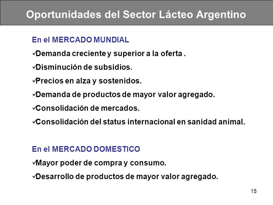 15 Oportunidades del Sector Lácteo Argentino En el MERCADO MUNDIAL Demanda creciente y superior a la oferta. Disminución de subsidios. Precios en alza