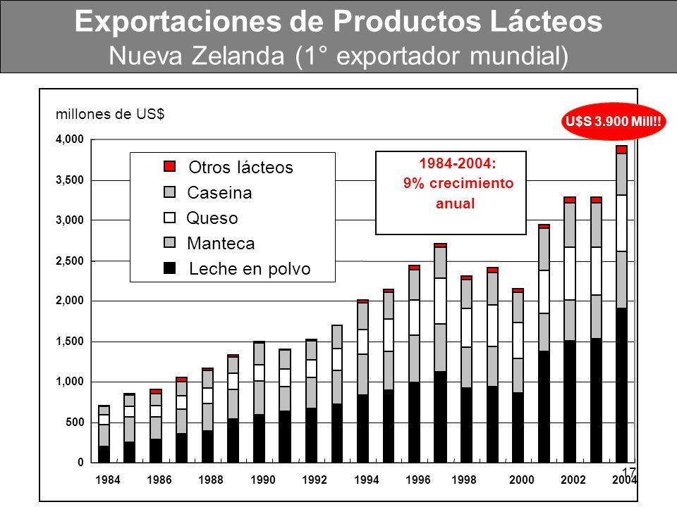 17 Exportaciones de Productos Lácteos Nueva Zelanda (1° exportador mundial) millones de US$ 0 500 1,000 1,500 2,000 2,500 3,000 3,500 4,000 1984198619