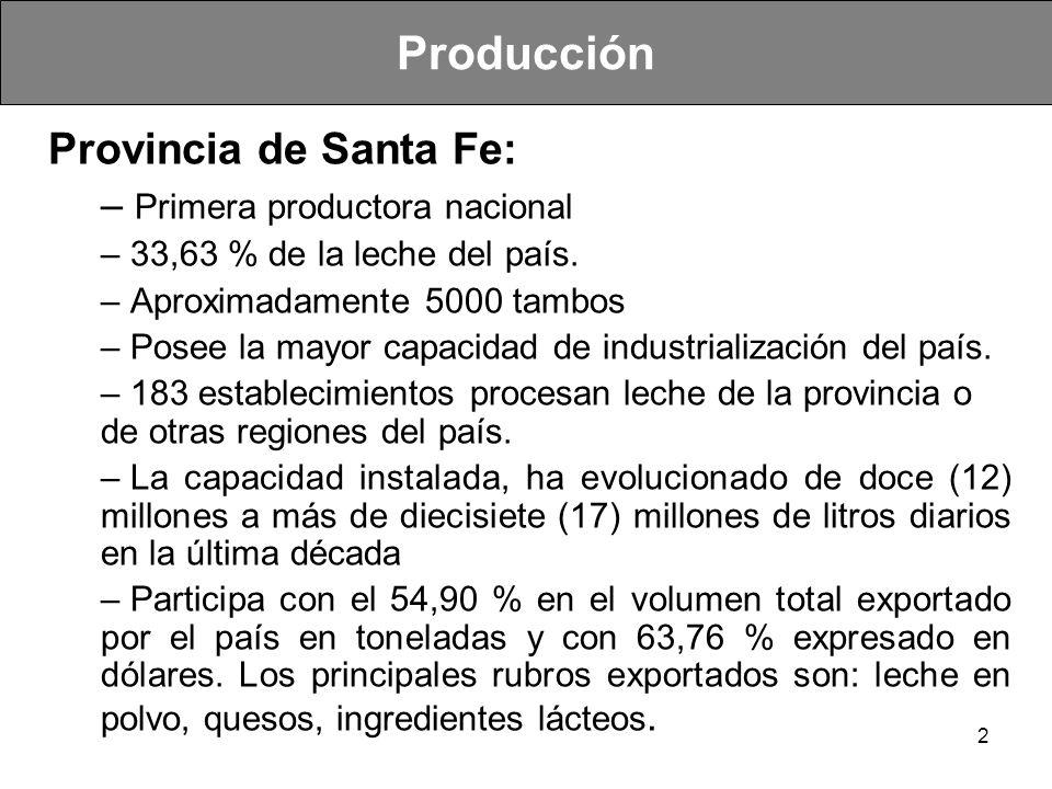 2 Provincia de Santa Fe: – Primera productora nacional – 33,63 % de la leche del país. – Aproximadamente 5000 tambos – Posee la mayor capacidad de ind
