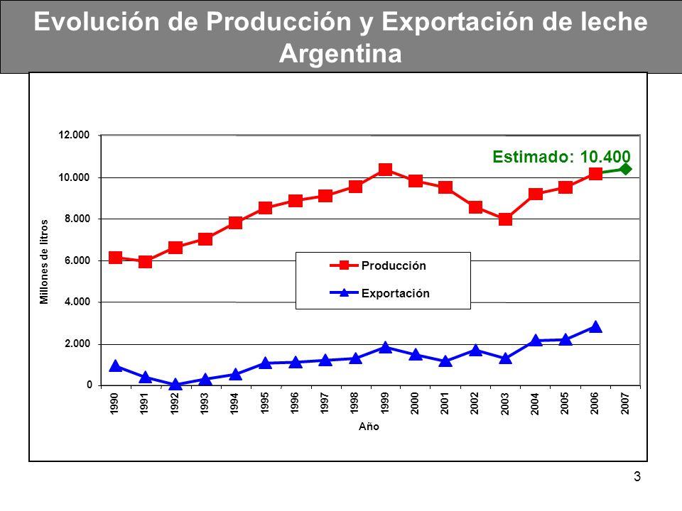 14 Mercado Externo PROYECCIÓN Todas las razones parecen perdurables.