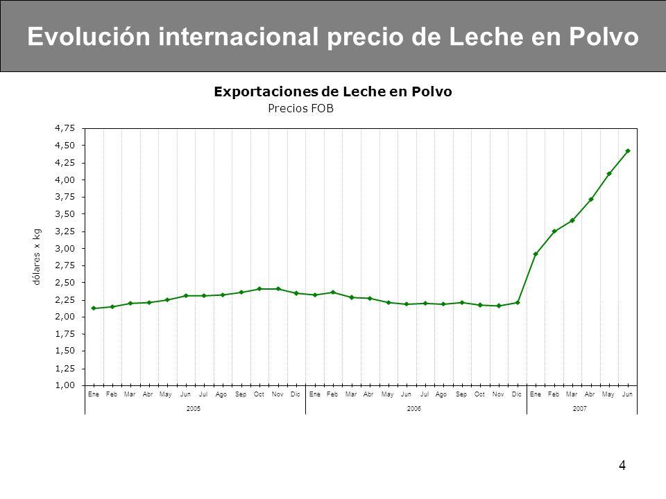4 Evolución internacional precio de Leche en Polvo Exportaciones de Leche en Polvo Precios FOB 1,00 1,25 1,50 1,75 2,00 2,25 2,50 2,75 3,00 3,25 3,50