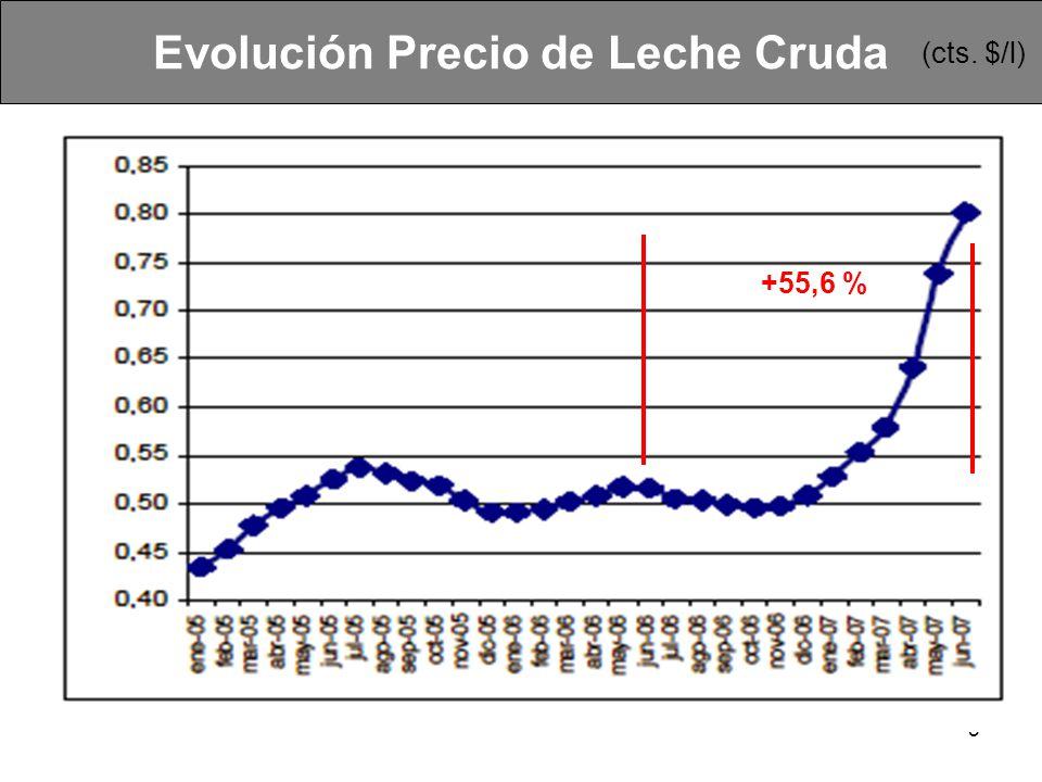6 Consumo per capita Argentina Estimado: 205