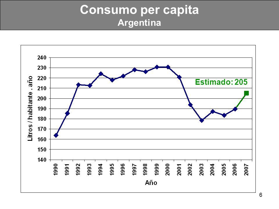 17 Exportaciones de Productos Lácteos Nueva Zelanda (1° exportador mundial) millones de US$ 0 500 1,000 1,500 2,000 2,500 3,000 3,500 4,000 19841986198819901992199419961998200020022004 Otros lácteos Caseina Queso Manteca Leche en polvo 1984-2004: 9% crecimiento anual U$S 3.900 Mill!!
