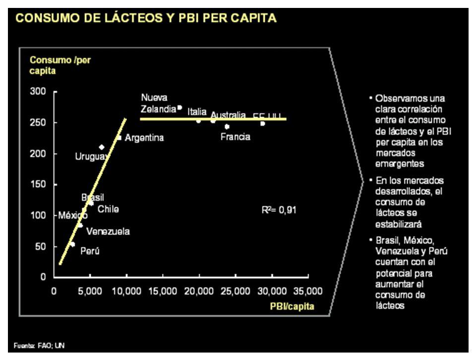 18 Situación de Mercado doméstico El país ha perdido una década.