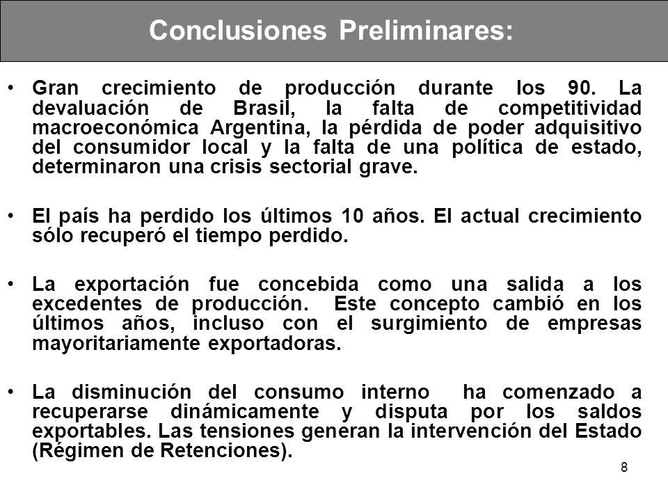 8 Conclusiones Preliminares: Gran crecimiento de producción durante los 90. La devaluación de Brasil, la falta de competitividad macroeconómica Argent