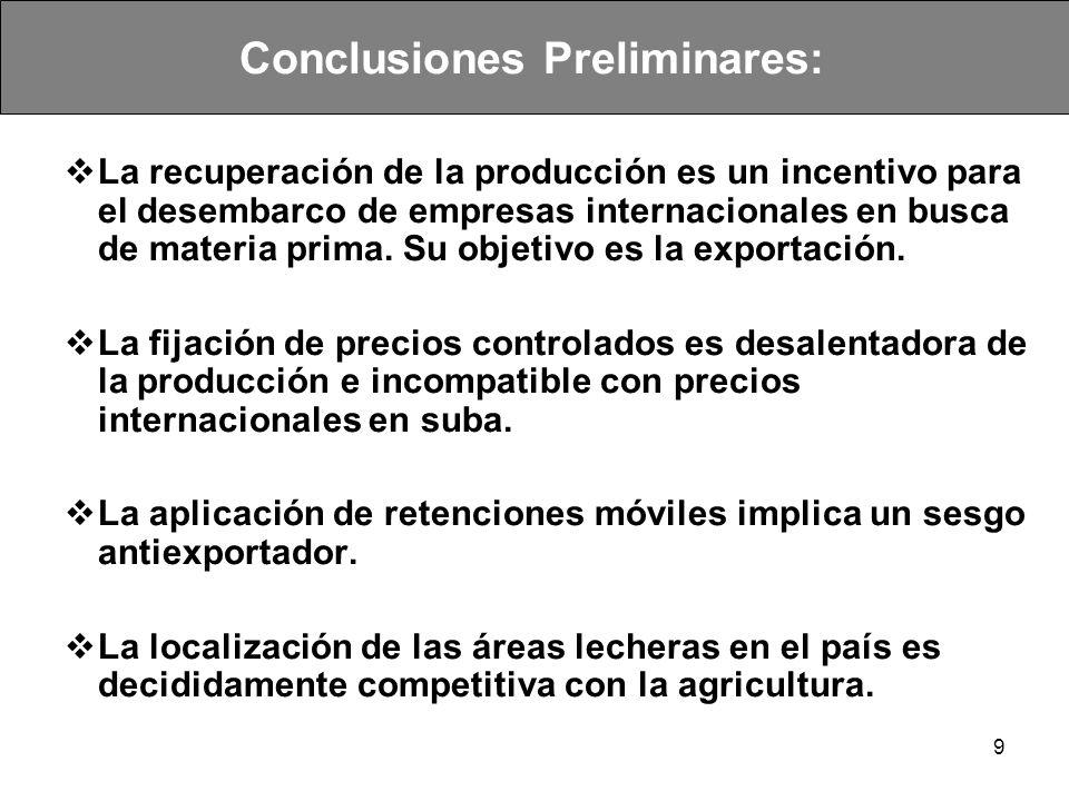 10 Conclusiones Preliminares: Continuación Argentina posee un elevado consumo interno.