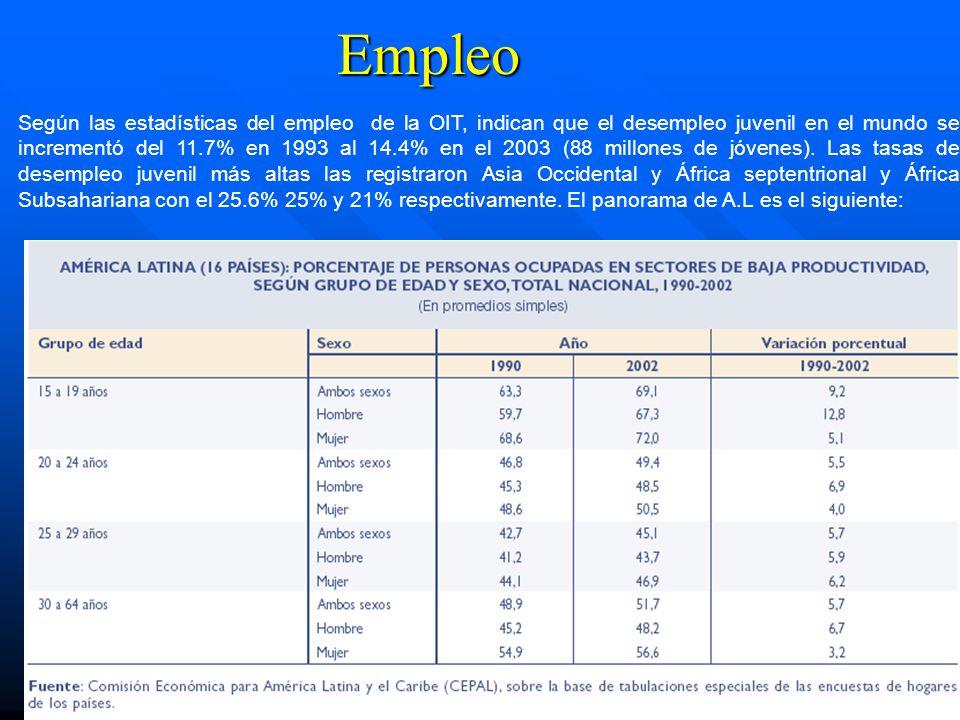 Empleo Según las estadísticas del empleo de la OIT, indican que el desempleo juvenil en el mundo se incrementó del 11.7% en 1993 al 14.4% en el 2003 (