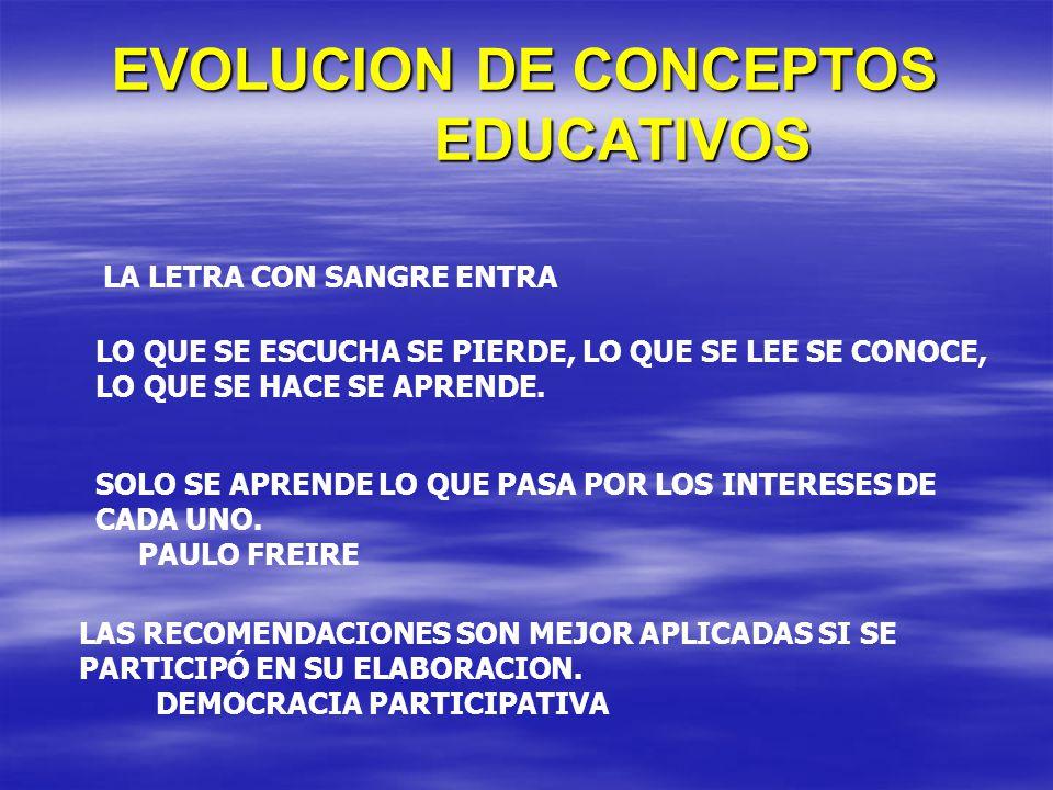 EVOLUCION DE CONCEPTOS EDUCATIVOS LA LETRA CON SANGRE ENTRA LO QUE SE ESCUCHA SE PIERDE, LO QUE SE LEE SE CONOCE, LO QUE SE HACE SE APRENDE. SOLO SE A