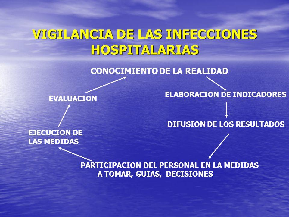 VIGILANCIA DE LAS INFECCIONES HOSPITALARIAS CONOCIMIENTO DE LA REALIDAD ELABORACION DE INDICADORES DIFUSION DE LOS RESULTADOS PARTICIPACION DEL PERSON