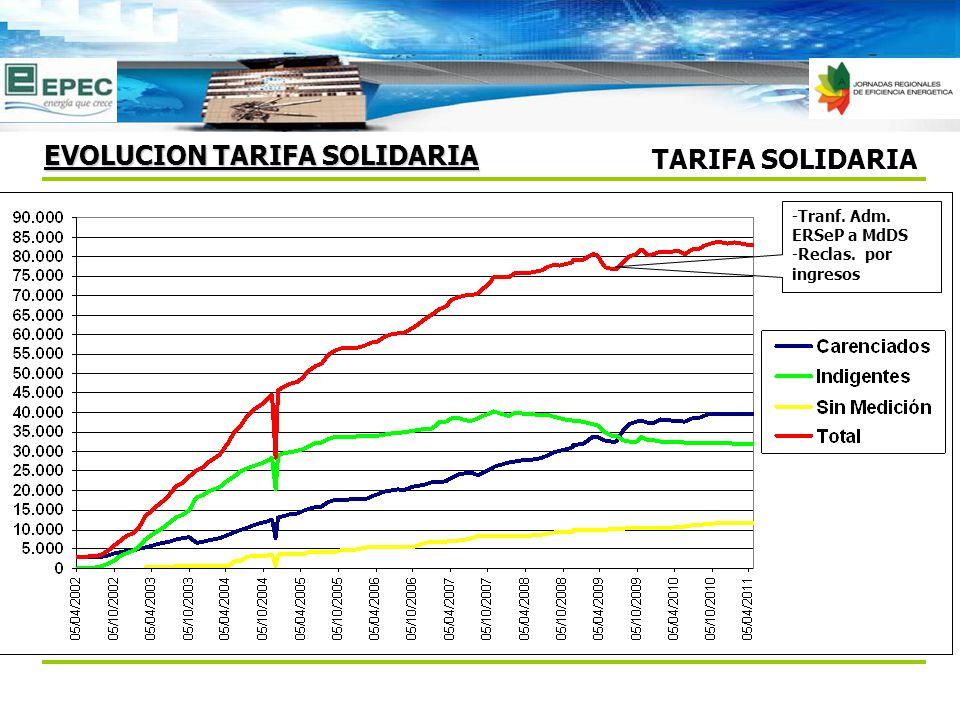 TARIFA SOLIDARIA EVOLUCION TARIFA SOLIDARIA -Tranf. Adm. ERSeP a MdDS -Reclas. por ingresos