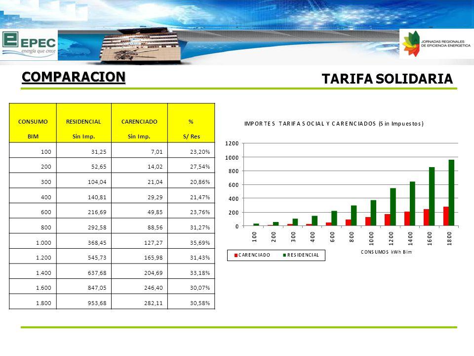 TARIFA SOLIDARIA COMPARACION CONSUMORESIDENCIALCARENCIADO% BIMSin Imp. S/ Res 10031,257,0123,20% 20052,6514,0227,54% 300104,0421,0420,86% 400140,8129,