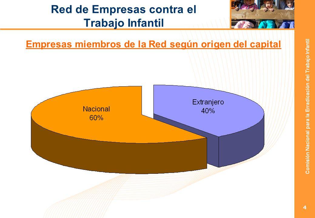 Comisión Nacional para la Erradicación del Trabajo Infantil 5 Red de Empresas contra el Trabajo Infantil Distribución de las empresas miembros de la RED por sector de actividad