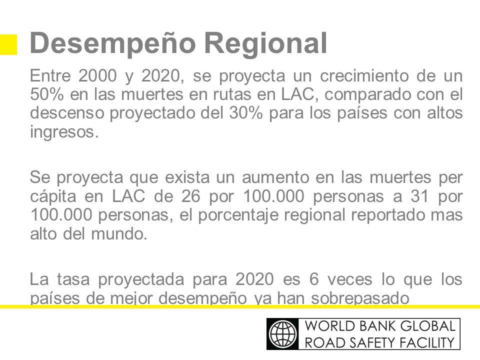 Desempeño Regional Entre 2000 y 2020, se proyecta un crecimiento de un 50% en las muertes en rutas en LAC, comparado con el descenso proyectado del 30