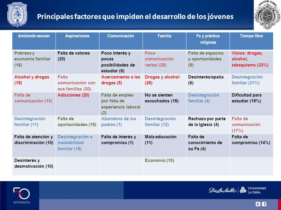 Ambiente escolarAspiracionesComunicaciónFamilia Fe y práctica religiosa Tiempo libre Solidaridad (14)Energía (26) Vitalidad y energía (3) Potencial joven (23) Entusiasmo y alegría (15) Entusiastas (36%) Optimismo/entus iasmo (14) Entusiasmo (22)Nuevas ideas (2) Ganas de salir adelante (16) Juventud (4)Alegres (17 %) Inteligencia (11) Superación de retos (16) Empeñosos (3) Dinamismo/inqui etud (3) Hacen lo que pueden por estudiar (16%) Creatividad/soña dores (11) Creatividad (15)Creativos (3) Honestos (3)Energía (9%) Nueva visión del mundo Interés por mejorar la sociedad (2) Tienen disponibilidad (8%) Fortaleza (2) Mayores cualidades de los jóvenes