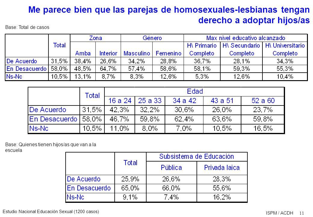 Estudio Nacional Educación Sexual (1200 casos) 11 ISPM / ACDH Me parece bien que las parejas de homosexuales-lesbianas tengan derecho a adoptar hijos/as Base: Total de casos Base: Quienes tienen hijos/as que van a la escuela