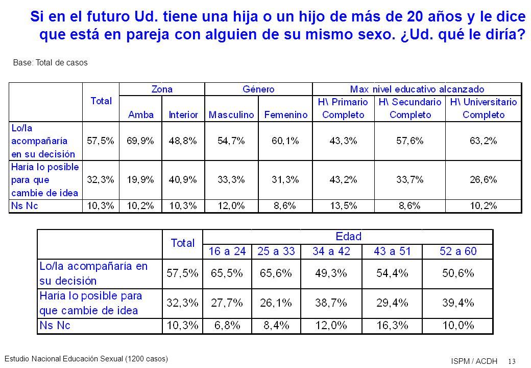 Estudio Nacional Educación Sexual (1200 casos) 13 ISPM / ACDH Si en el futuro Ud.